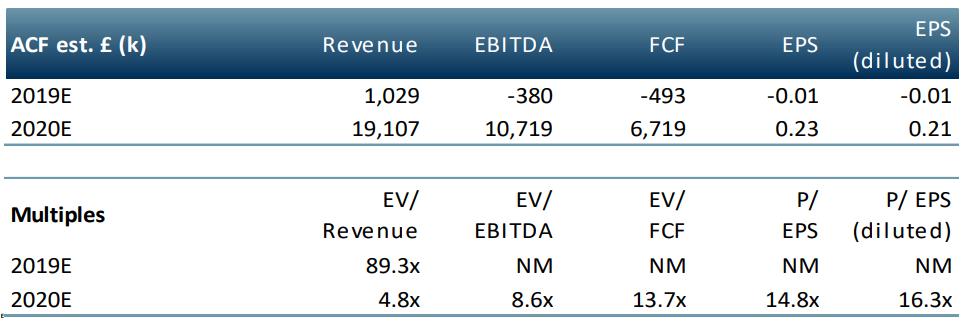 Eurasia Mining Plc MA Valuation