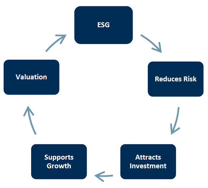 esg policy opportunity