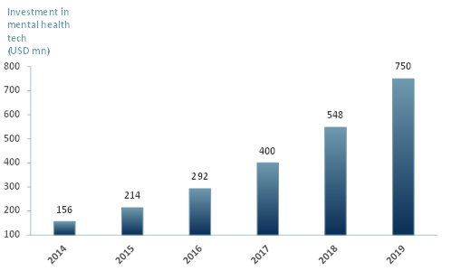 Venture Capital investment in mental health technology, 2014 - 2019
