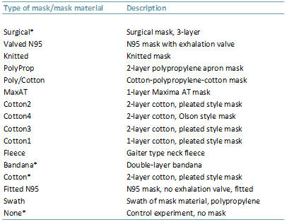 Exibit 1- Types of masks used in the study with descriptions