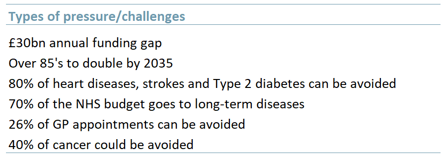 NHS pressures-challenges on primary care, 2020