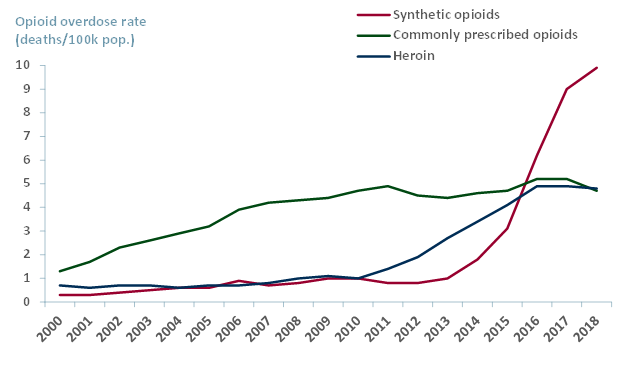 Opioid overdose rate by type - deaths per 100,000 population, 1999-2018