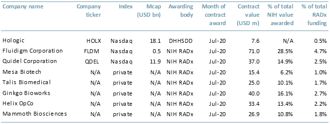 Exhibit 1 Contract awardees for producing Covid-19 tests 2020