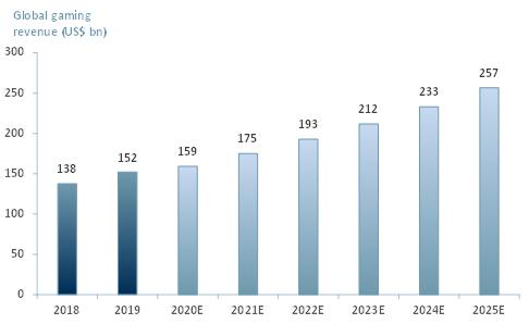 Exhibit 1 Global gaming market revenue 2018 – 2025E