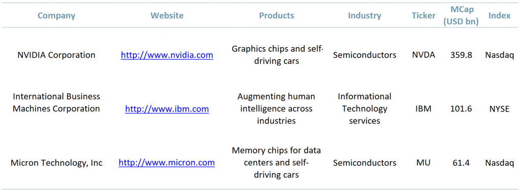 Exhibit 1 - Top three AI technology companies by market cap 2020