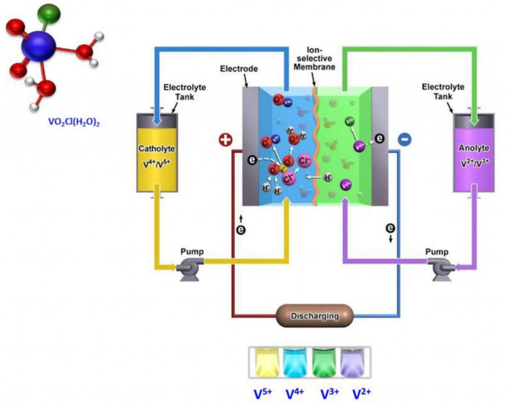 Exhibit 1 - Vanadium flow battery VFBs are liquid