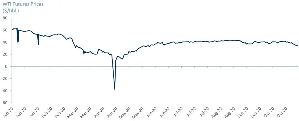 Exhibit 1 - WTI Crude prices 2020