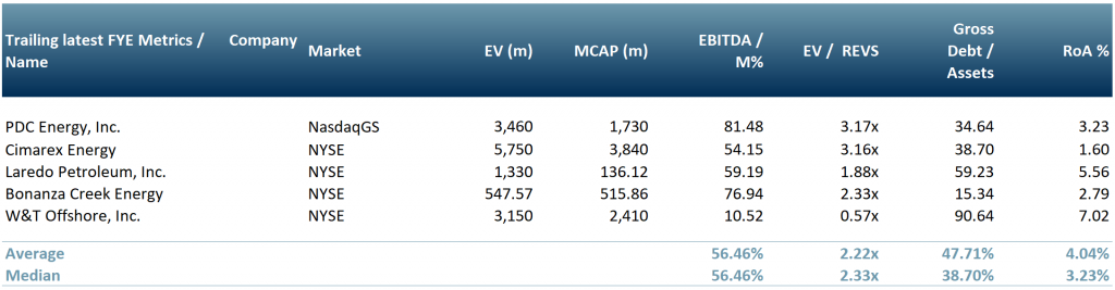 Exhibit 2 E&P candidate winners-survivors list North America cost to extract below US$ 30 bbl