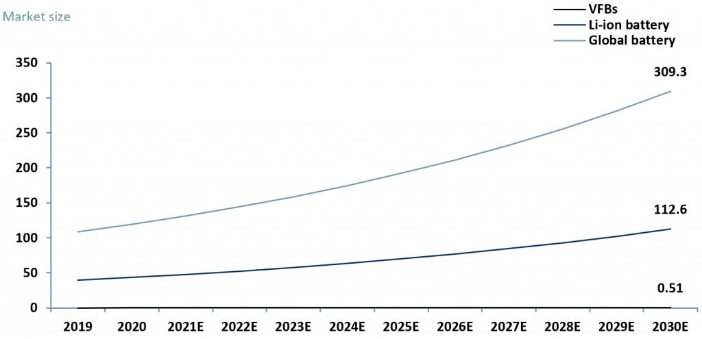 Exhibit 2 - Global battery market 2020 - 2030