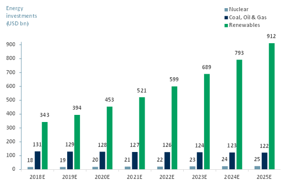 Exhibit 2 - Global energy investment by subsector 2018E - 2025E