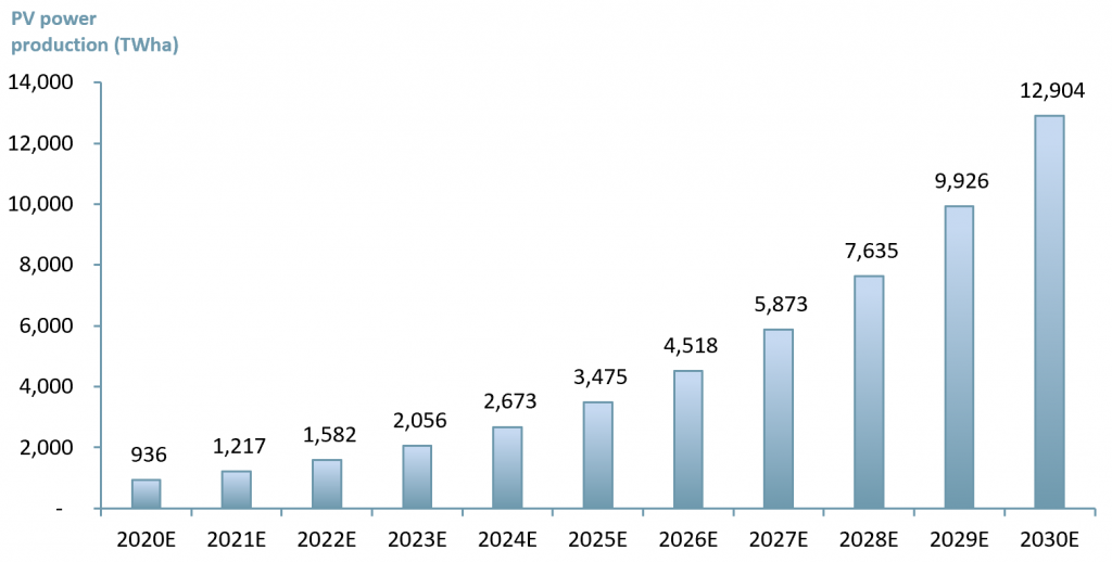 Exhibit 1 - Targeted amount of Solar PV power produced 2020E – 2030E