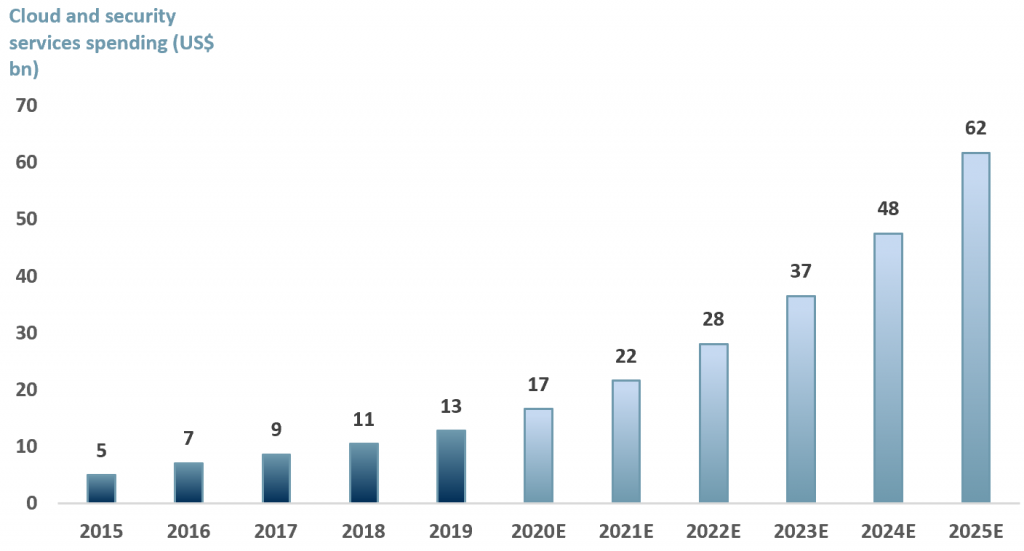 Exhibit 2 - Cloud management and security services spend globally 2015-2025E