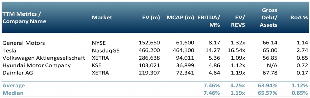 Exhibit 2 Peer group for the electric vehicle car market