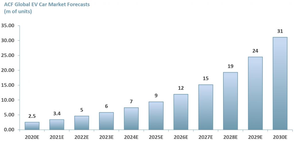Exhibit1 Global Electric Vehicle Car Market 2020E - 2030E