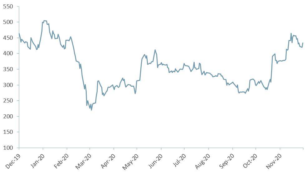 cannabis index chart
