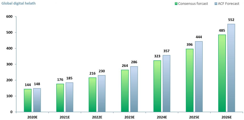 Exhibit 1 - Forecast values for the global digital health market 2020E - 2026E