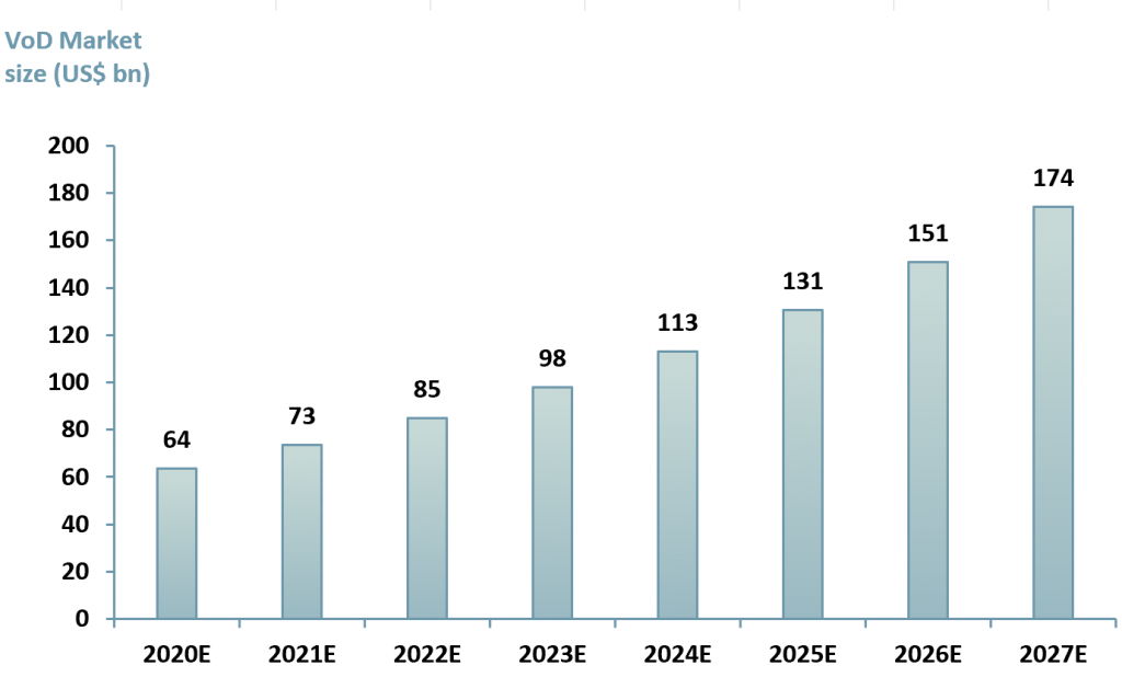 Exhibit 2 – Forecast values for the global video on demand market 2020E – 2027E