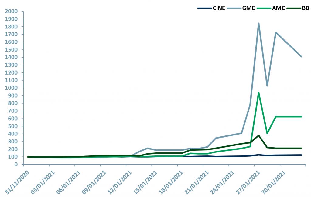 Exhibit 1 – Price relative chart of Cineworld, Gamestop, AMC Entertainment and Blackberry, Jan 2021