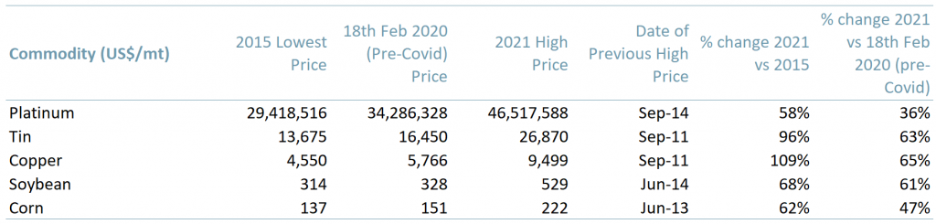 Exhibit 1 – Prices of platinum tin copper soybean corn USmt 2015 2020 2021