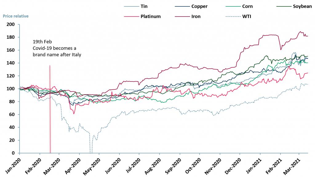 Exhibit 2 – Price relative chart of tin copper corn soybean platinum iron and WTI oil 2 Jan 2020 – 15 Mar 2021