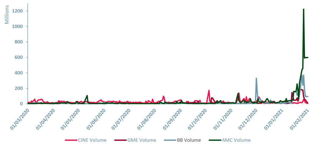 Exhibit 3 – Trading volumes (12 months), CINE, GME, BB, and AMC, BB
