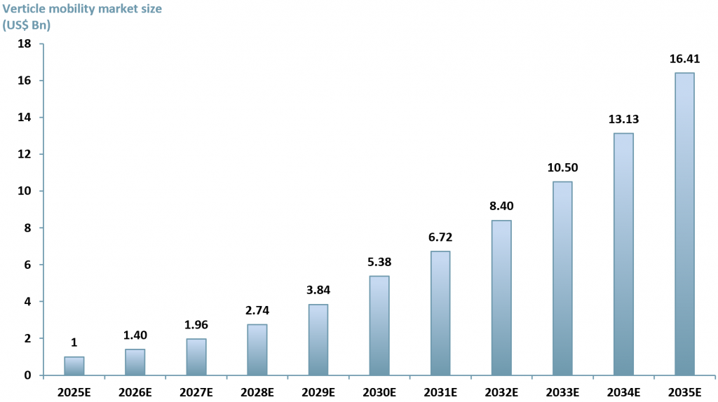 Exhibit 1 - Projected global vertical mobility market size 2025 - 2035