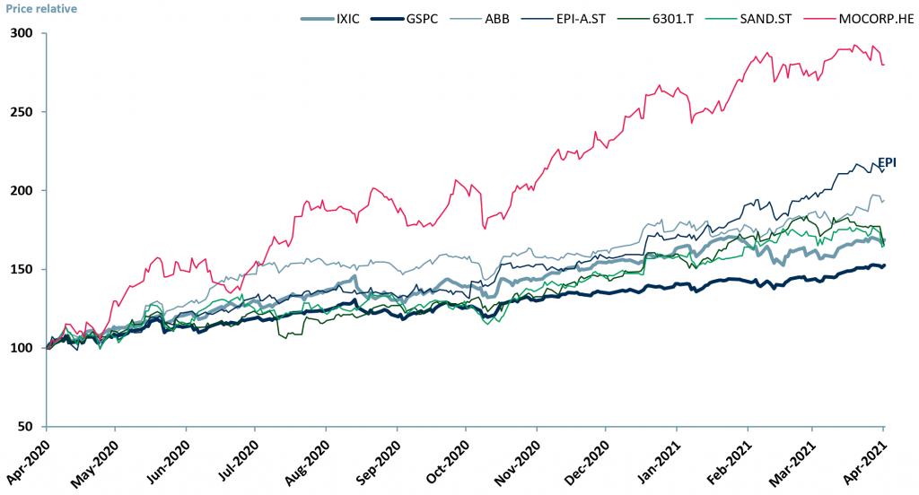 Exhibit 2 - Mining Equipment peer group 12m price relative vs. Nasdaq ($IXIC) and S&P 500 ($GSPC) indices