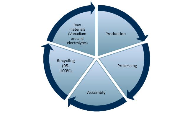 Exhibit 2 - Vanadium flow battery life cycle