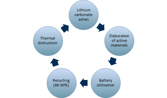 Exhibit 3 – Lithium-ion battery life cycle