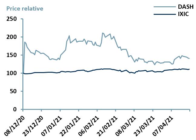 Exhibit 3 – Price Relative Performance vs. Index since IPO date of $DASH