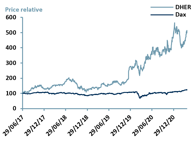 Exhibit 3 – Price Relative Performance vs. Index since IPO date of $DHER