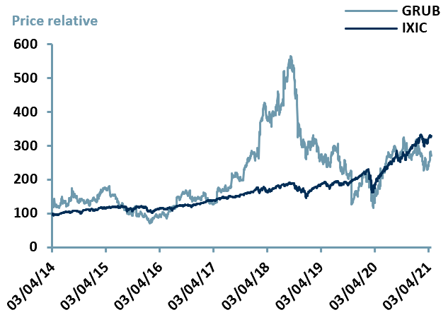Exhibit 3 – Price Relative Performance vs. Index since IPO date of $GRUB