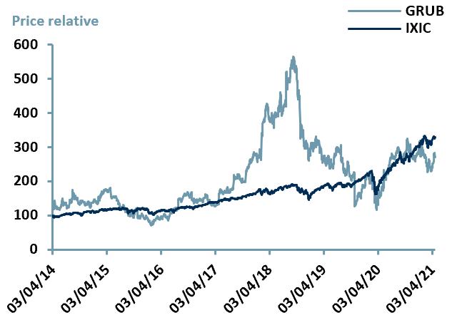 Exhibit 3 – Price Relative Performance vs. Index since IPO date of $GRUB