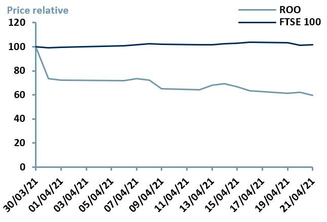 Exhibit 3 – Price Relative Performance vs. Index since IPO date of $ROO