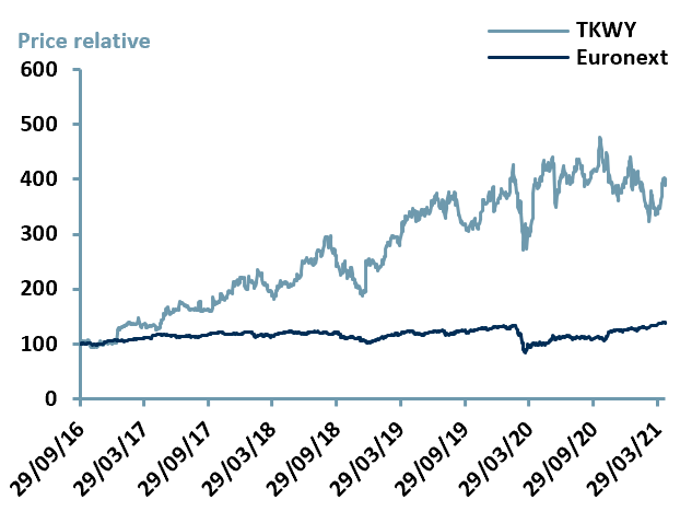 Exhibit 3 – Price Relative Performance vs. Index since IPO date of $TKWY