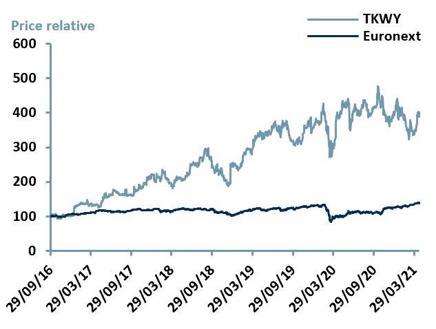 Exhibit 3 – Price Relative Performance vs. Index since IPO date of $TKWY