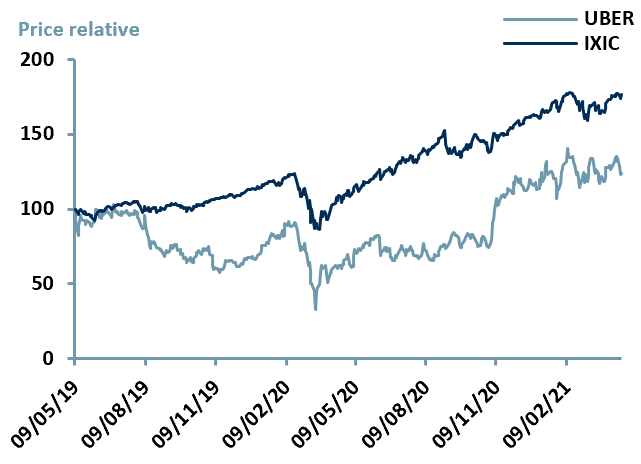 Exhibit 3 – Price Relative Performance vs. Index since IPO date of $UBER