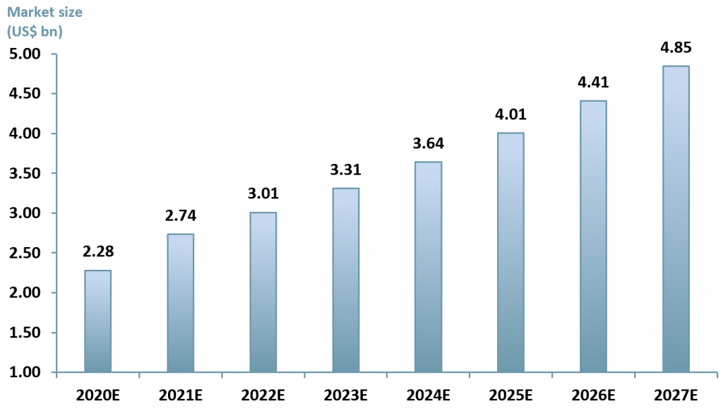 Exhibit 3 - Mining automation market value in the US from 2014 to 2027E US$ (bn)