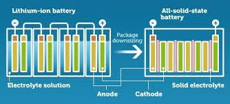 Solid-state vs. Lithium-ion battery