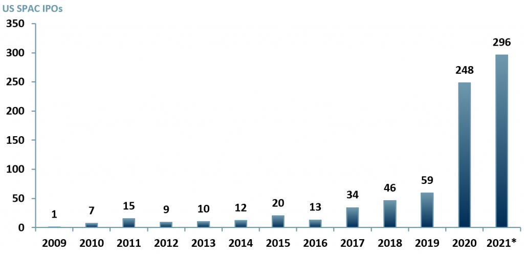 Exhibit 1 – SPAC IPOs in the US 2009 - 2021