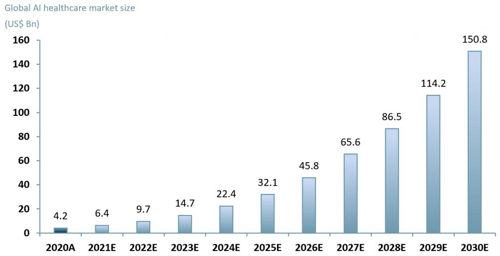 Exhibit 1 - Global AI healthcare market forecast 2020A-2030E