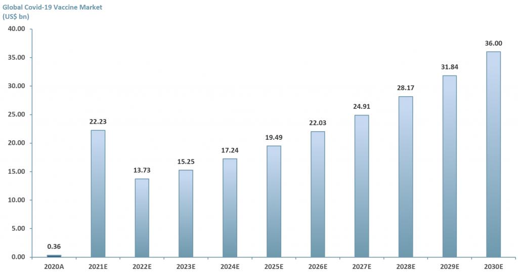 Exhibit 3 - Global Covid-19 vaccine market forecast 2020A-2030E