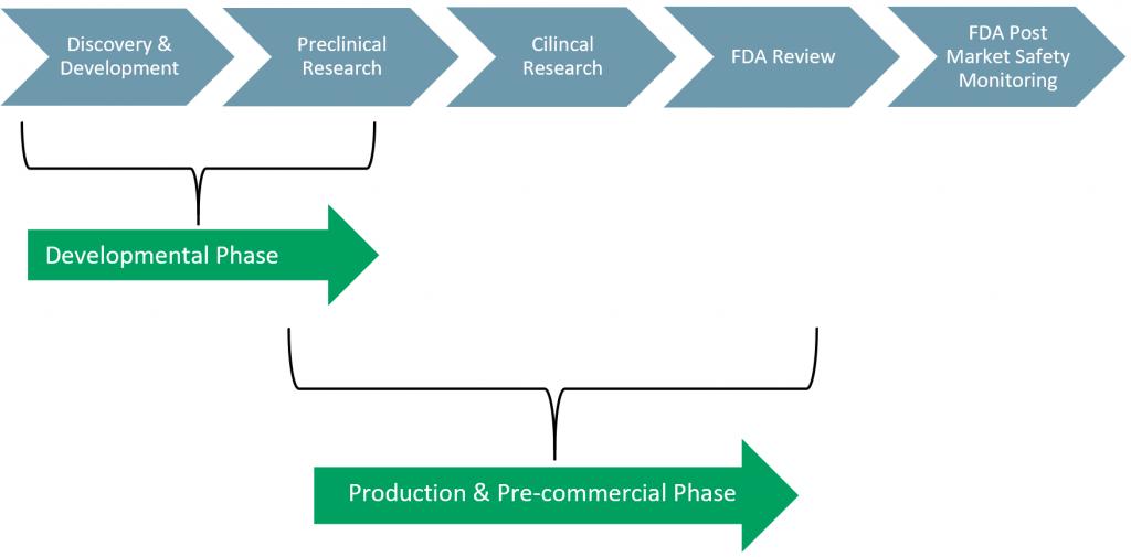 Exhibit 1 - FDA Approval Process