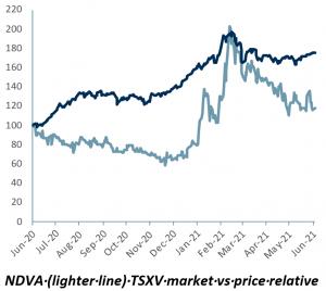 Indiva Indicaative Valuation 09062021