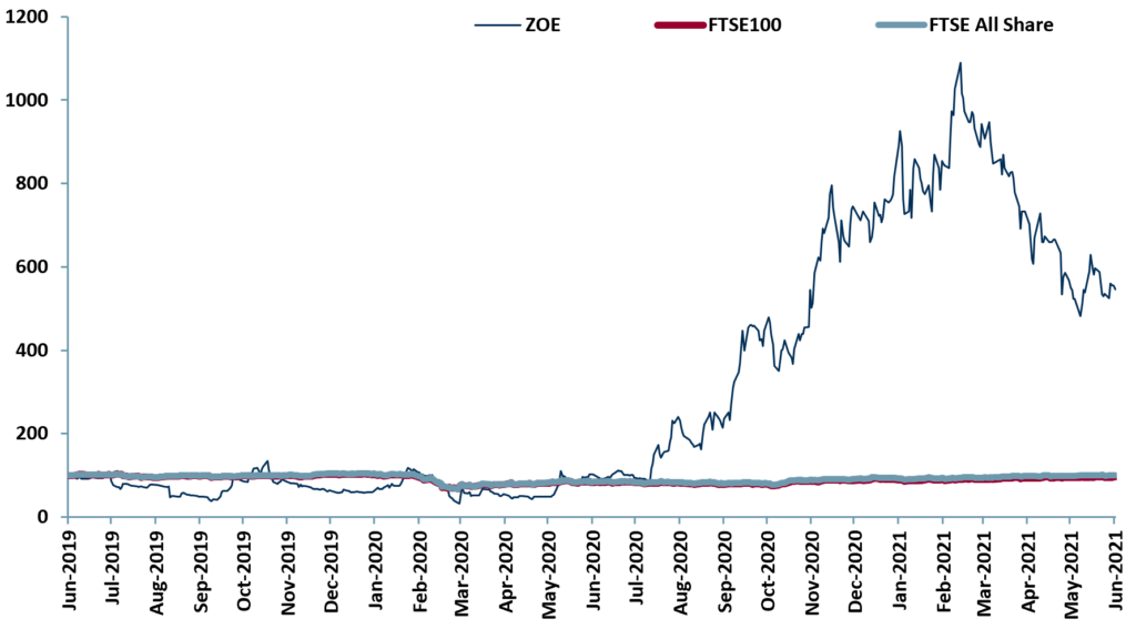 Exhibit 1 – 24m price relative charts for our medicinal cannabis peer group (below) vs. major indices 2019-2021