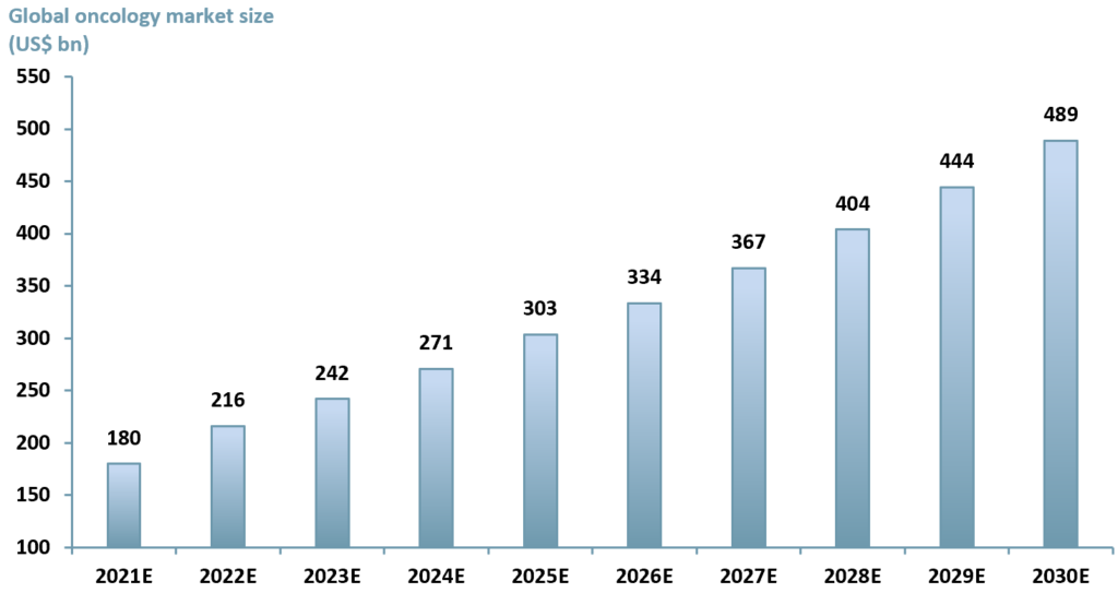 Exhibit 1 – ACF forecast for growth in the oncology sector 2021E - 2030E