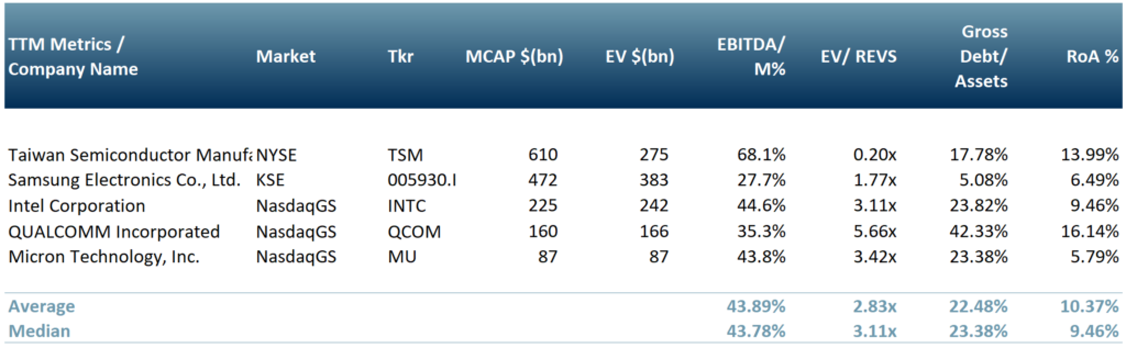 Exhibit 1 – Peer group table few of the top semiconductor manufacturers on 15 July 2021