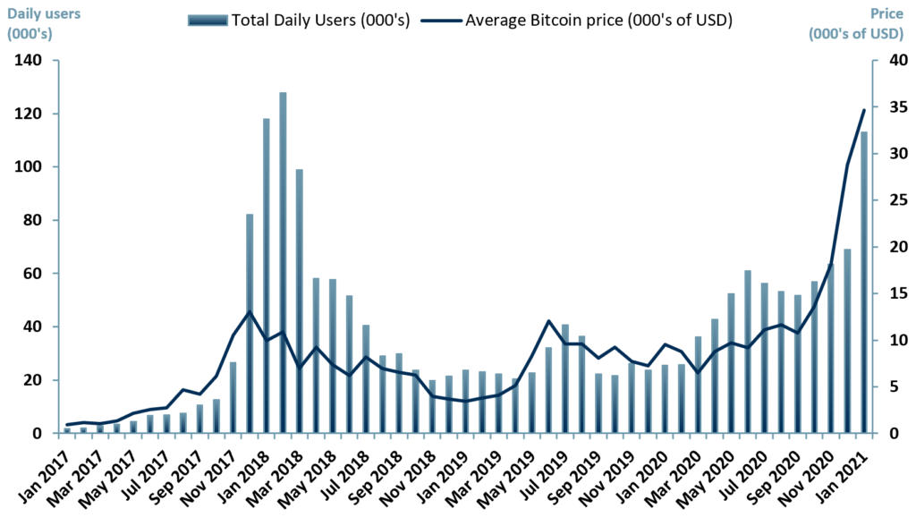 Exhibit 1 - Average number of daily active users in crypto wallets in the UK Jan 2017 to Jan 2021