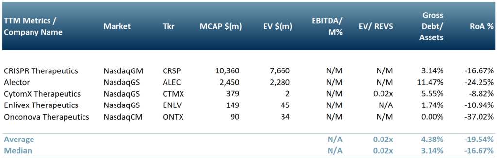 Exhibit 2 – Peer group of companies currently operating in the oncology and immunology sectors $CRS $ALE $CTMX $ONTX $ENLV