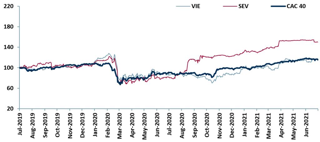 Exhibit 2 - Price relative chart of EU Water companies' vs major index Jul 19 – Jul 21